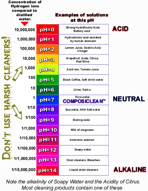 the ph scale for carpet cleaners. Black Bedroom Furniture Sets. Home Design Ideas