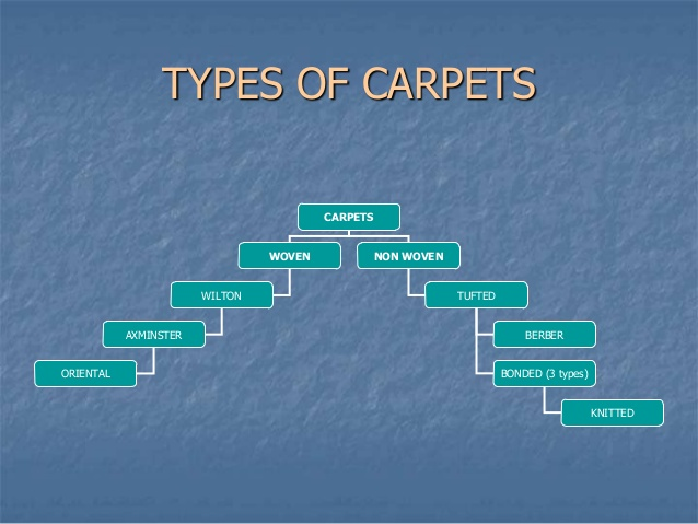 Carpet process home the honoroak for Types of carpets for home